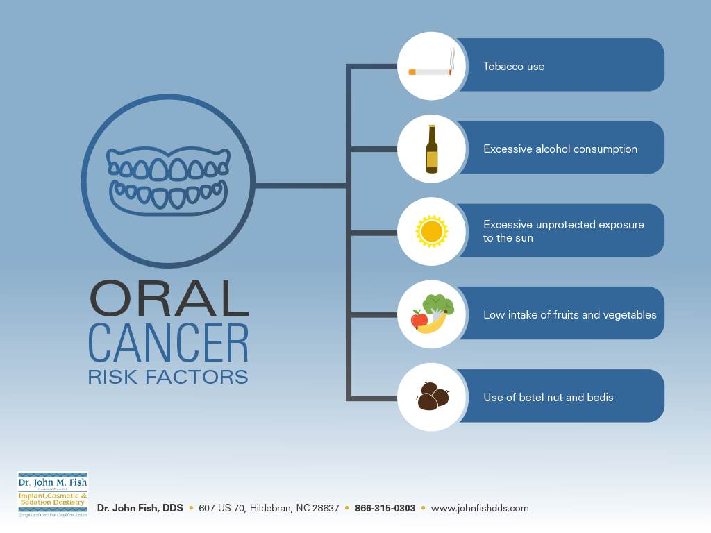 Oral Cancer Risk Factors from North Carolina Dentist 1